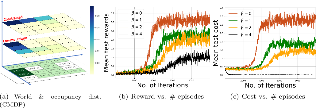 Figure 2 for Variational Policy Gradient Method for Reinforcement Learning with General Utilities