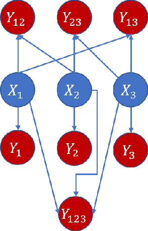 Figure 2 for Variable-lag Granger Causality for Time Series Analysis