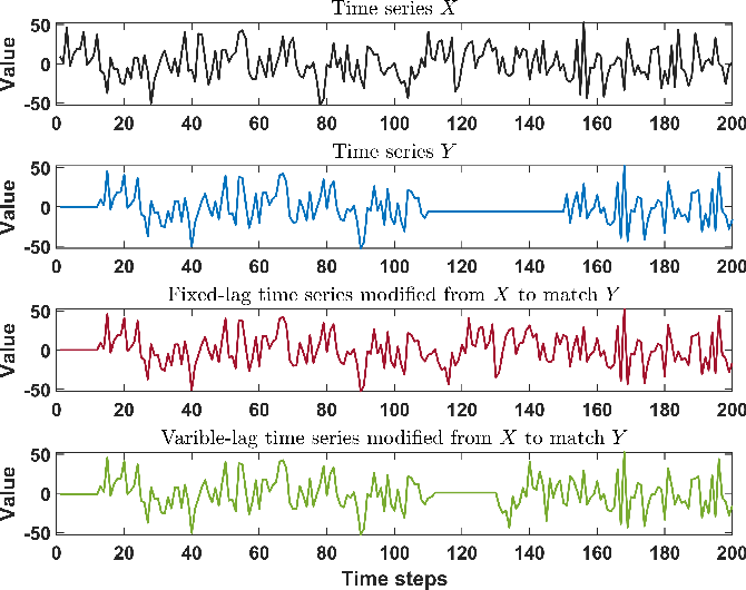 Figure 3 for Variable-lag Granger Causality for Time Series Analysis