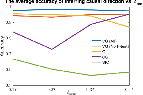 Figure 4 for Variable-lag Granger Causality for Time Series Analysis