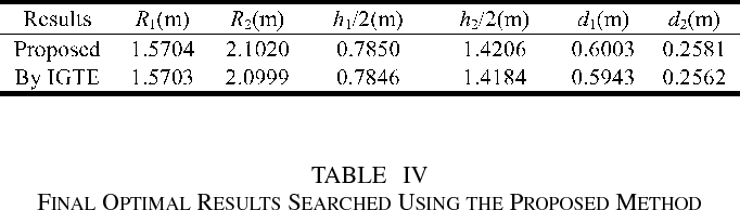 TABLE III FINAL OPTIMAL RESULTS SEARCHED USING THE PROPOSED METHOD