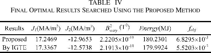 TABLE IV FINAL OPTIMAL RESULTS SEARCHED USING THE PROPOSED METHOD
