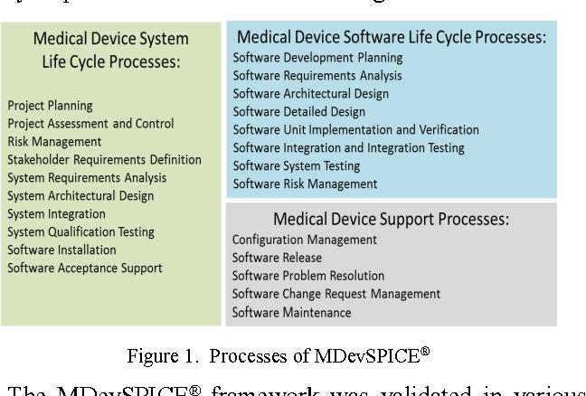 Development of a software process framework to assist organizations
