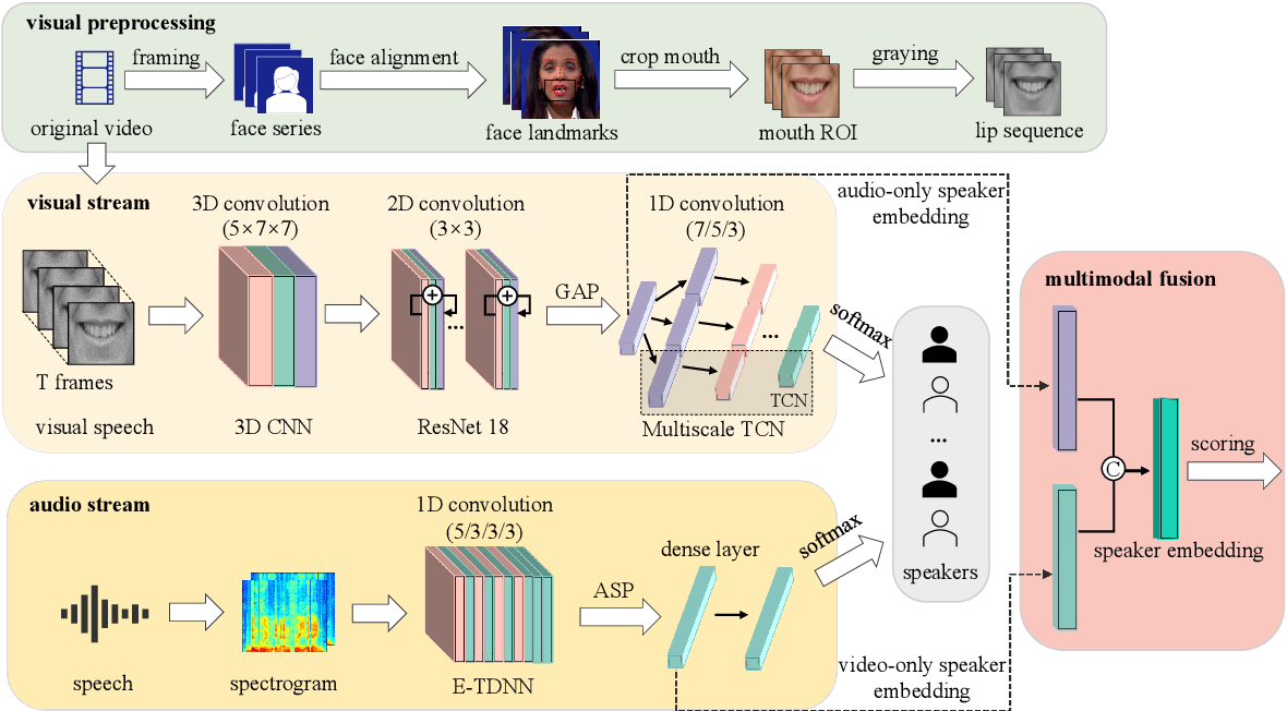 Figure 3 for Exploring Deep Learning for Joint Audio-Visual Lip Biometrics