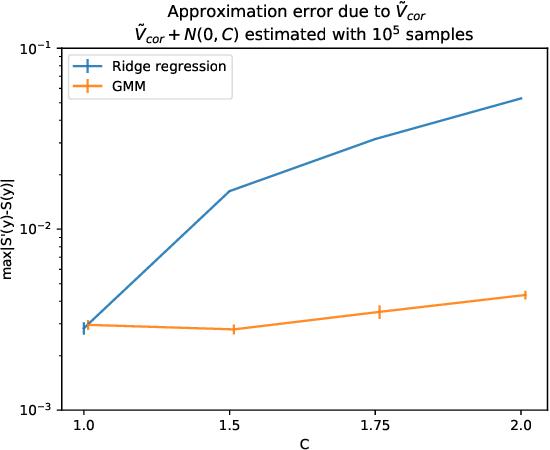 Figure 4 for Differentially Private Markov Chain Monte Carlo