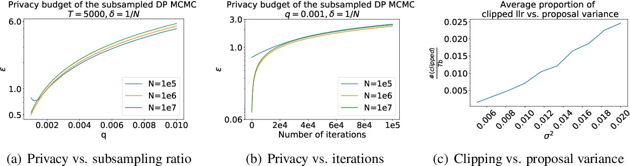 Figure 1 for Differentially Private Markov Chain Monte Carlo