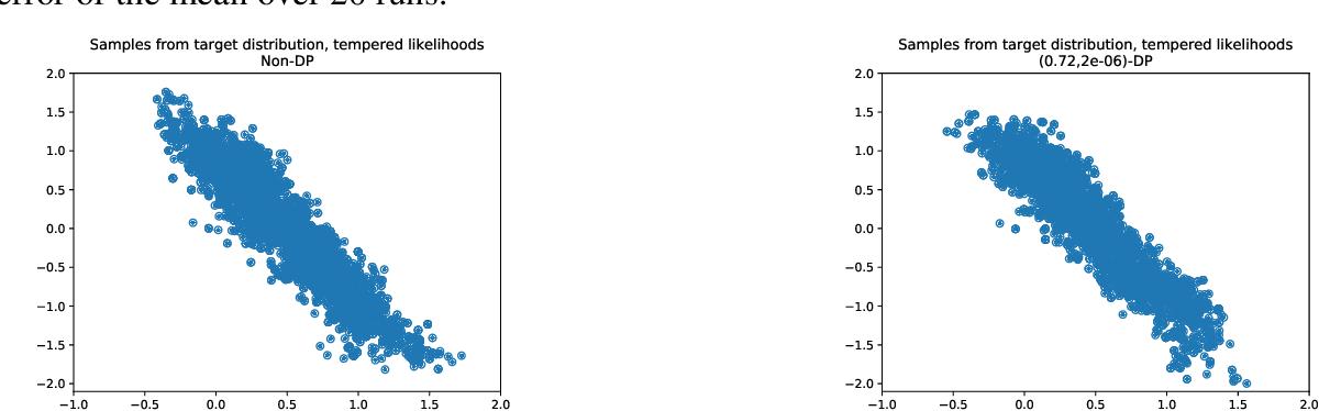 Figure 2 for Differentially Private Markov Chain Monte Carlo