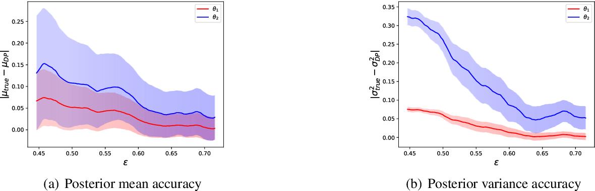 Figure 3 for Differentially Private Markov Chain Monte Carlo