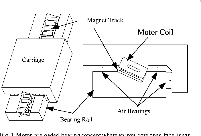 Linear Motion Carriage With Aerostatic Bearings Preloaded By
