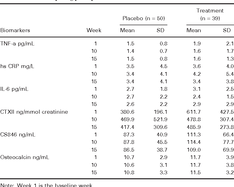 Table 2 from Randomized Double-Blind Placebo-Controlled