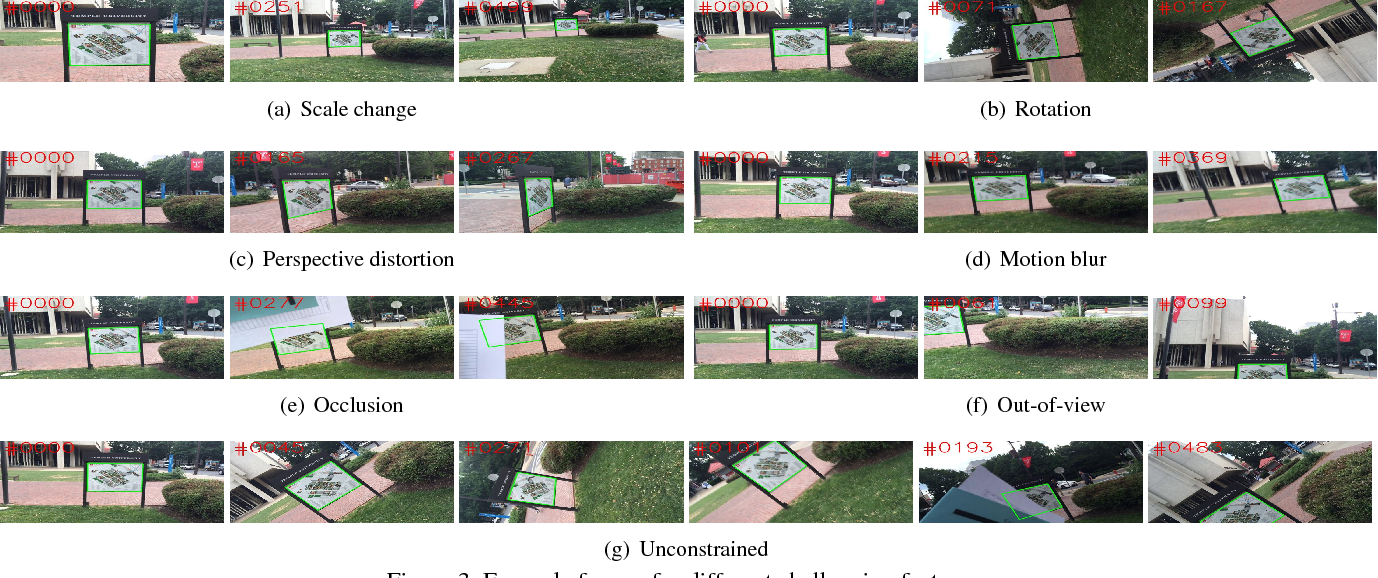 Figure 3 for Planar Object Tracking in the Wild: A Benchmark