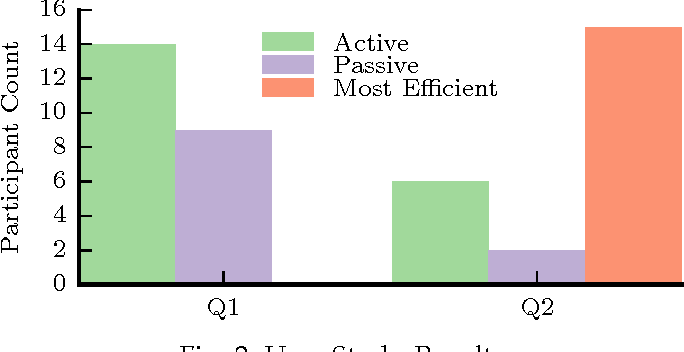 Figure 2 for A New Paradigm for Robotic Dust Collection: Theorems, User Studies, and a Field Study