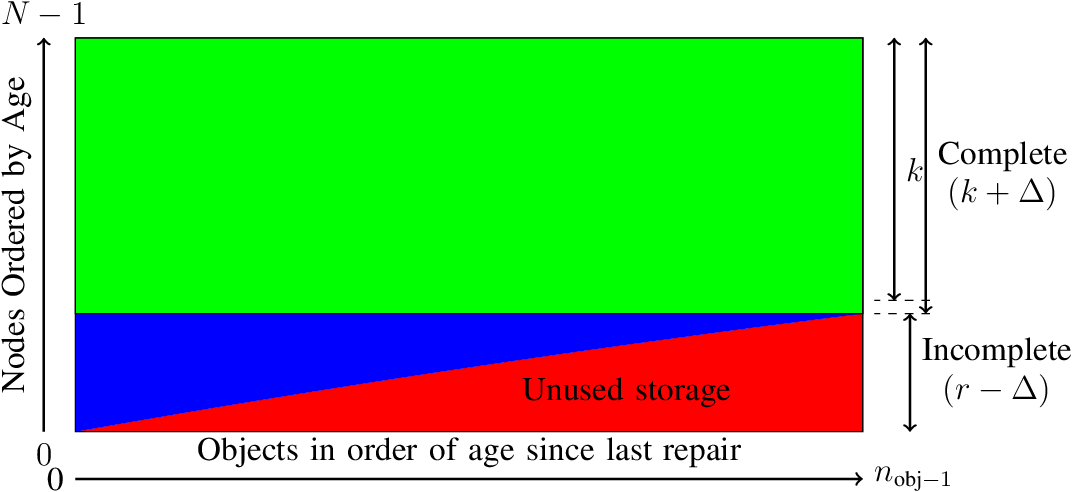 Figure 1 for Distributed storage algorithms with optimal tradeoffs