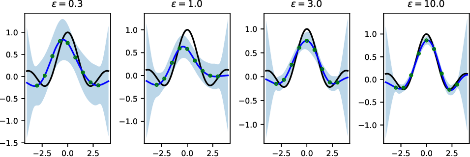 Figure 1 for Gaussian Processes with Differential Privacy
