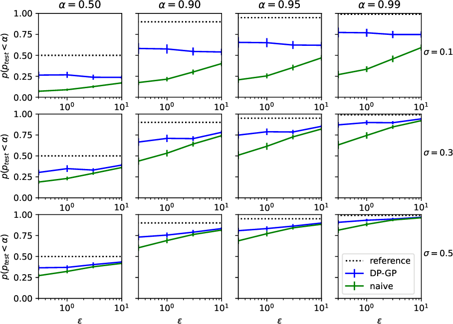 Figure 2 for Gaussian Processes with Differential Privacy