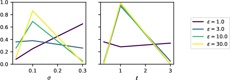 Figure 3 for Gaussian Processes with Differential Privacy