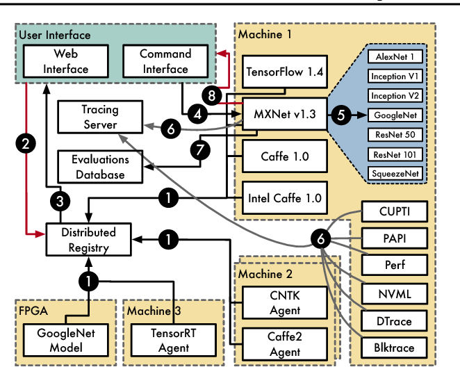 PDF] MLModelScope: Evaluate and Measure ML Models within AI