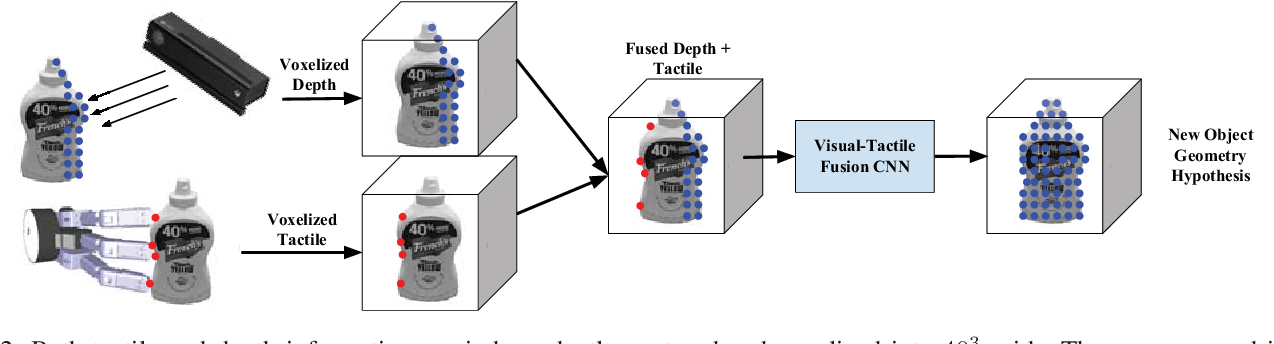 Figure 2 for Multi-Modal Geometric Learning for Grasping and Manipulation