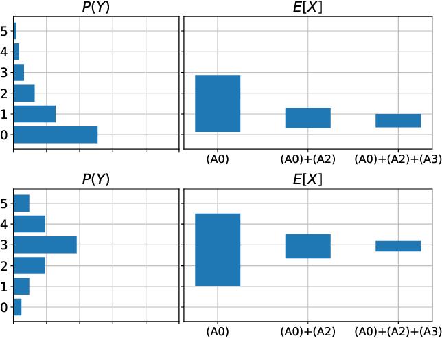 Figure 1 for Partial Identifiability in Discrete Data With Measurement Error