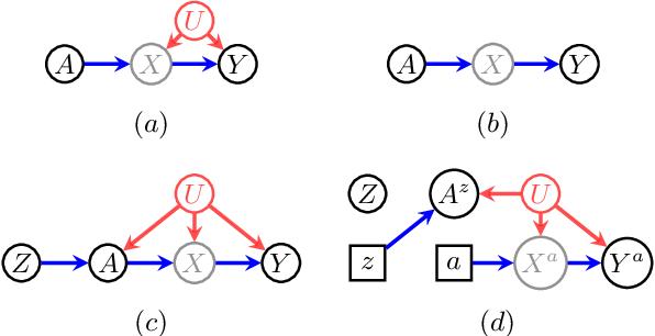 Figure 2 for Partial Identifiability in Discrete Data With Measurement Error