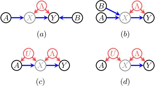 Figure 3 for Partial Identifiability in Discrete Data With Measurement Error
