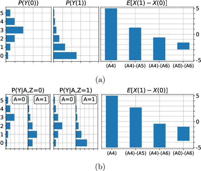 Figure 4 for Partial Identifiability in Discrete Data With Measurement Error