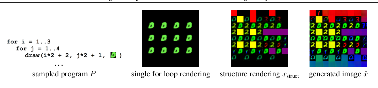 Figure 3 for Learning Neurosymbolic Generative Models via Program Synthesis