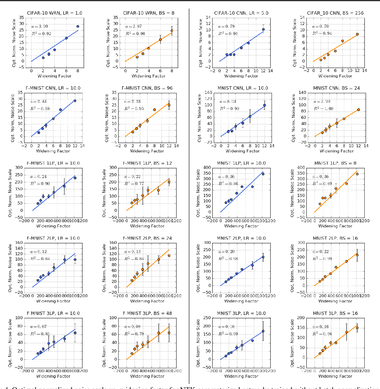 Figure 1 for The Effect of Network Width on Stochastic Gradient Descent and Generalization: an Empirical Study
