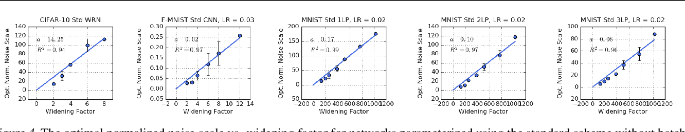 Figure 4 for The Effect of Network Width on Stochastic Gradient Descent and Generalization: an Empirical Study