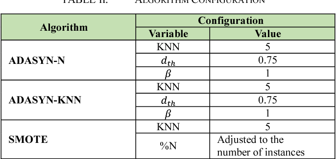 Table II from Adaptive Synthetic-Nominal (ADASYN-N) and