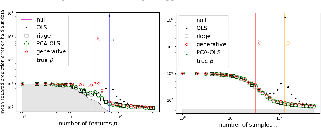 Figure 3 for Dimensionality reduction, regularization, and generalization in overparameterized regressions