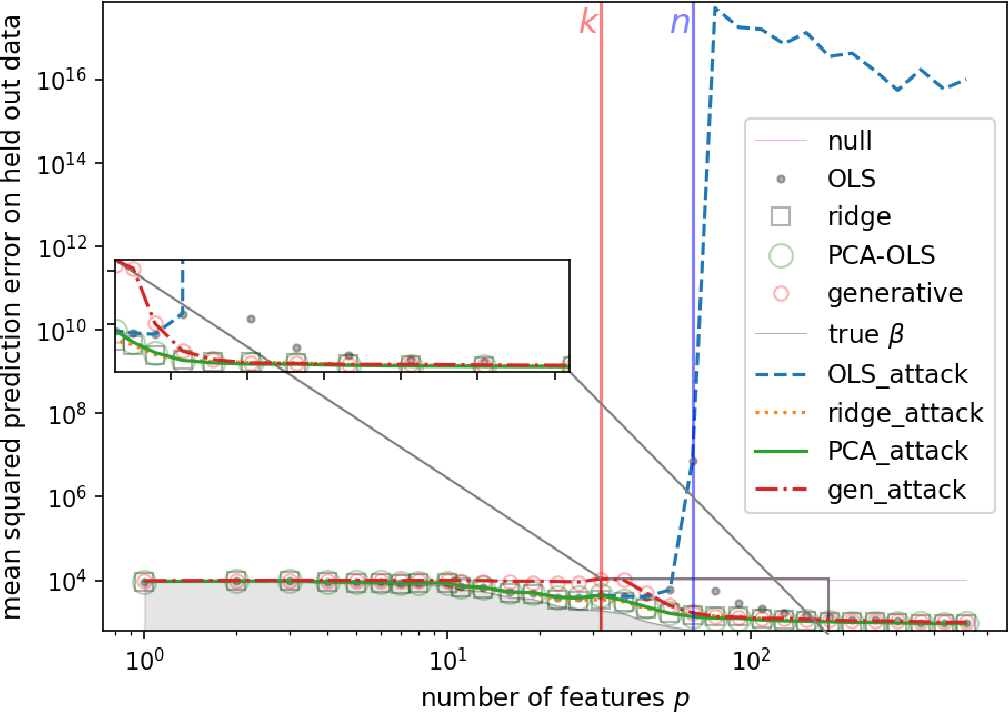 Figure 4 for Dimensionality reduction, regularization, and generalization in overparameterized regressions