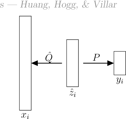Figure 1 for Dimensionality reduction, regularization, and generalization in overparameterized regressions