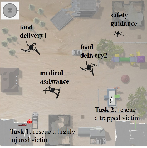 Figure 2 for Inner Attention Modeling for Flexible Teaming of Heterogeneous Multi Robots Using Multi-Agent Reinforcement Learning