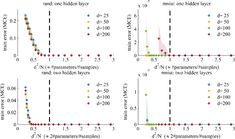 Figure 1 for No bad local minima: Data independent training error guarantees for multilayer neural networks