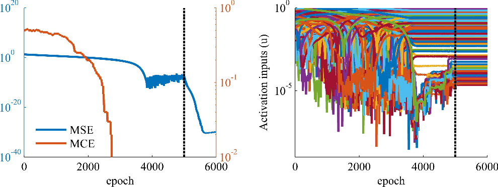 Figure 2 for No bad local minima: Data independent training error guarantees for multilayer neural networks