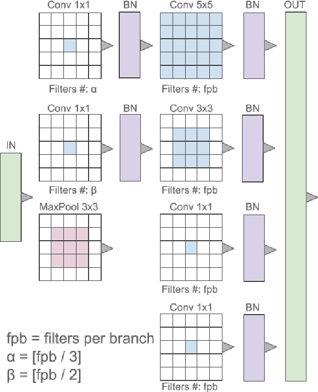 Figure 3 for Multi-Level Batch Normalization In Deep Networks For Invasive Ductal Carcinoma Cell Discrimination In Histopathology Images