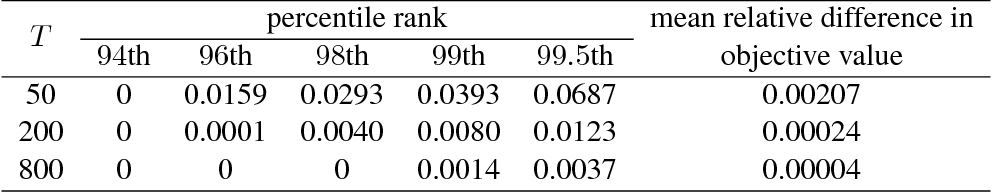 Figure 1 for Dynamic Assortment Optimization with Changing Contextual Information