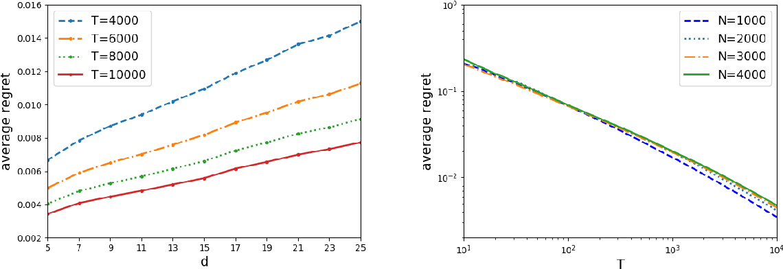 Figure 3 for Dynamic Assortment Optimization with Changing Contextual Information