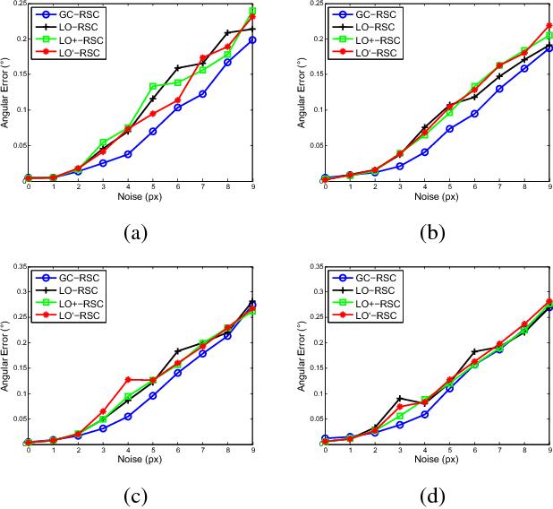 Figure 1 for Graph-Cut RANSAC