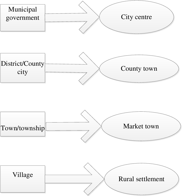 PDF] An assessment of urban village redevelopment in China