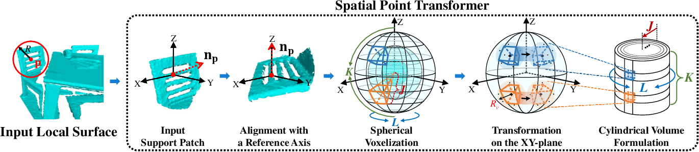 Figure 3 for SpinNet: Learning a General Surface Descriptor for 3D Point Cloud Registration