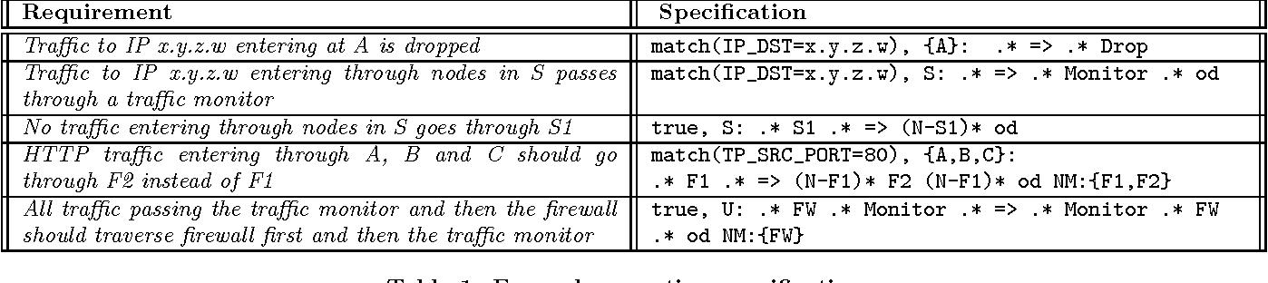 NetGen: synthesizing data-plane configurations for network