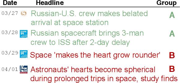 Figure 1 for News Headline Grouping as a Challenging NLU Task