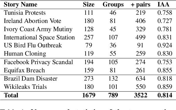 Figure 2 for News Headline Grouping as a Challenging NLU Task
