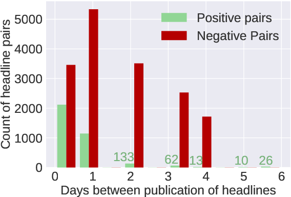 Figure 3 for News Headline Grouping as a Challenging NLU Task