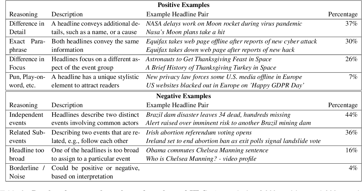 Figure 4 for News Headline Grouping as a Challenging NLU Task