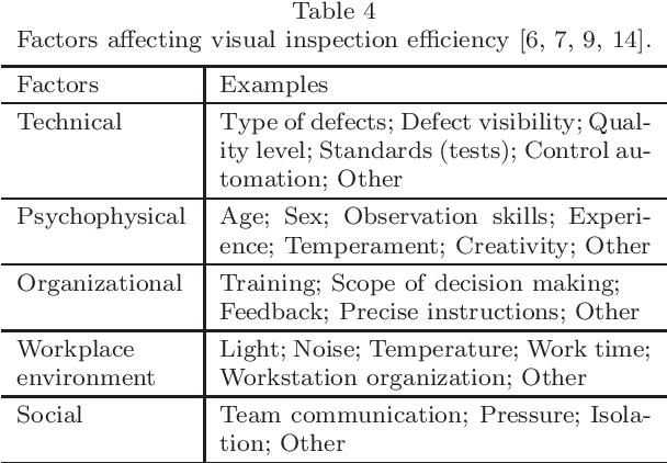 PDF] Human Factors in Visual Quality Control - Semantic Scholar