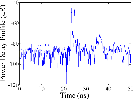 Fig. 2. Power-delay profile for UWB channel measurement in semi-anechoic chamber
