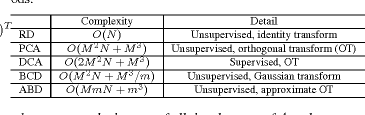 Figure 1 for Efficient Divide-And-Conquer Classification Based on Feature-Space Decomposition